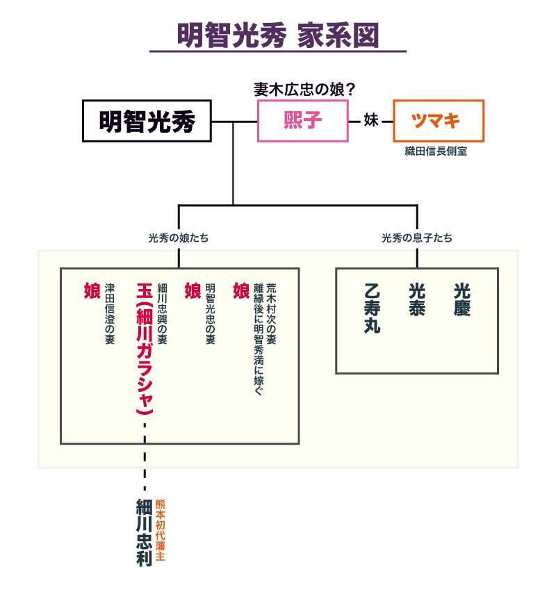 明智光秀の家系図